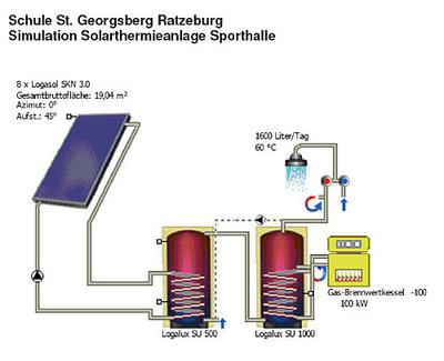 SANIERUNG_SCHULE_STGEORSGEBRG