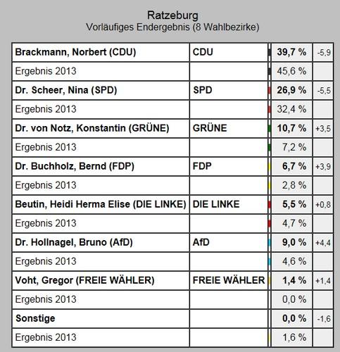 Wahl zum 19. Bundestagswahl - So wählte Ratzeburg - Erststimme (vorl. Ergebnis)