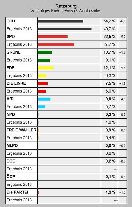 Wahl zum 19. Bundestagswahl - So wählte Ratzeburg - Zweitstimme (vorl. Ergebnis)